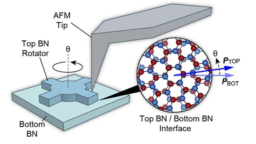 micro-rotator shapes